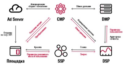 IAB Russia представила Dynamic creative optimization White Paper