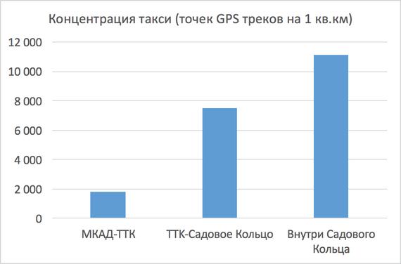 Рис.1. Интенсивность посещений такси по зонам.png