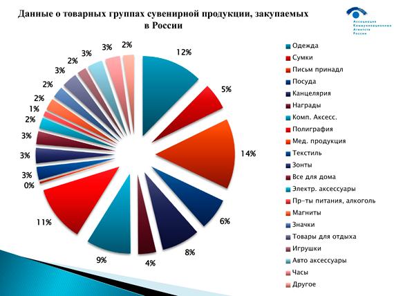 Данные о товарных группах сувенирной продукции закупаемых в России