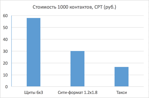 Рис.2. Стоимость контакта на различных носителях.png