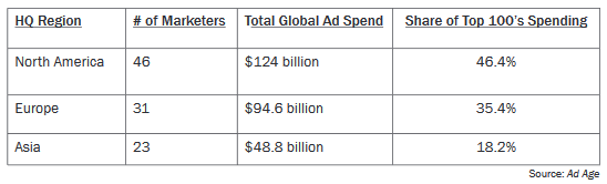 11_worlds-largest-advertisers-by-region.png