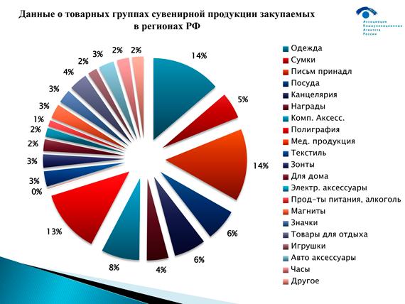 Данные-о-товарных-группах-сувенирной-продукции-закупаемых-в-регионах-РФ