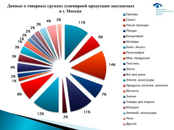 Данные о товарных группах сувенирной продукции закупаемых в г Москва
