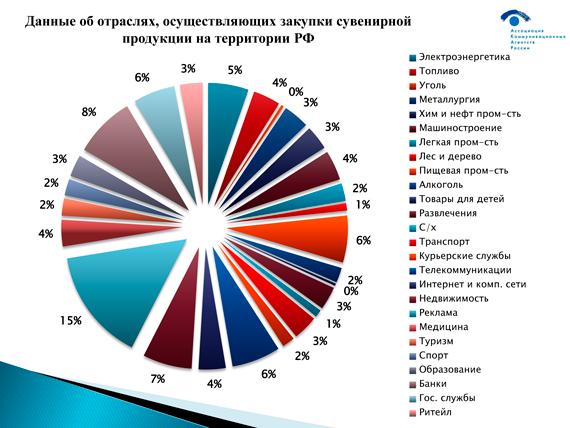 Данные об отраслях, осуществляющих закупки сувенирной продукции на территории РФ